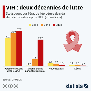 Infographie - chiffres lutte mondiale contre le sida vih