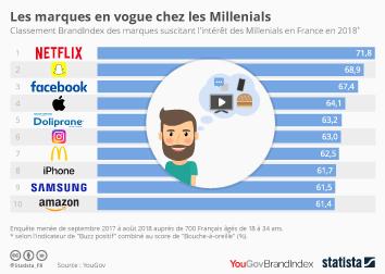 Infographie - marques preferes des millenials en france