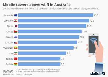 Infographic: Mobile towers above wi-fi in Australia | Statista
