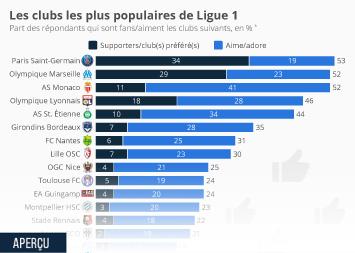 Infographie - les clubs les plus populaires de ligue 1