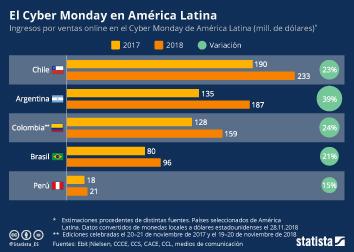 Infografía -  ingresos por ventas online durante el Cyber Monday en países seleccionados de América Latina