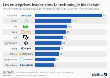 Infographie - entreprises leader blockchain financement