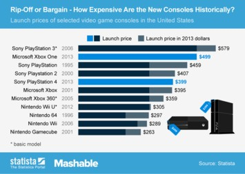 Infographic: Rip-Off or Bargain - How Expensive Are PS4 and Xbox One Historically? | Statista