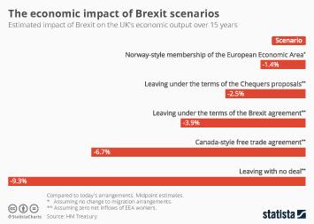 Infographic - The economic impact of Brexit scenarios