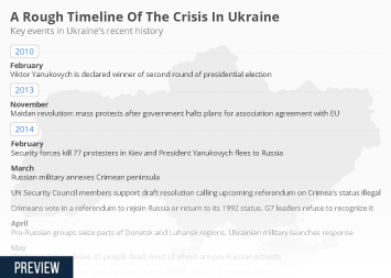 Infographic -  key events in Ukraine's recent history