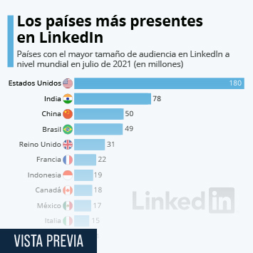 LinkedIn Infografía - España, entre los países más activos en LinkedIn