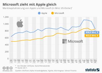 Infografik - Marktkapitalisierung von Apple und Microsoft im Vergleich