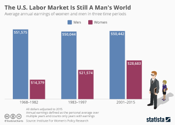 Infographic - annual average earnings of women and men in three time periods