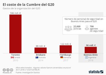 Infografía: ¿Cuánto cuesta organizar el G20? | Statista