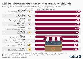 Infografik - Die beliebtesten Weihnachtsmärkte Deutschlands
