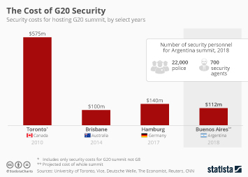 Infographic - g20 summit security