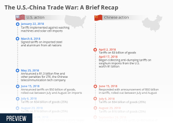 Infographic: The U.S.-China Trade War: A Brief Recap | Statista