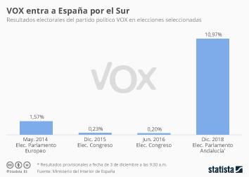 Infografía - La ultraderecha entra por la puerta sur de España