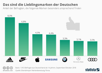 Infografik - Das sind die Lieblingsmarken der Deutschen