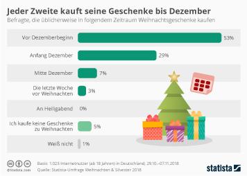 Infografik - Zeitraum für Geschenkekauf