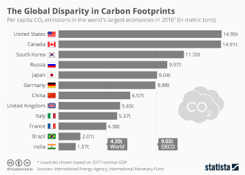 Infographic: The Global Disparity in Carbon Footprints | Statista