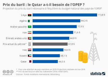 Infographie: Prix du baril : le Qatar a-t-il besoin de l'OPEP ? | Statista