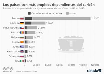 Infografía - Puestos de trabajo en el sector del carbón