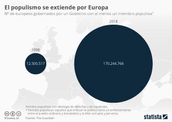 Infografía: El populismo avanza en Europa | Statista
