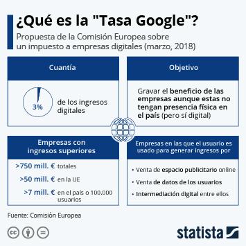 Infografía - Tasa Google