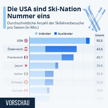 Infografik - Durchschnittliche Anzahl der Skifahrer-Besuche pro Saison