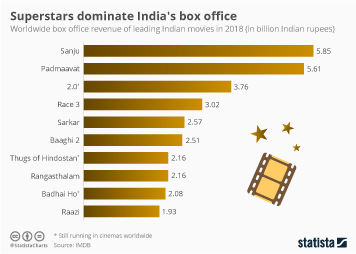 Infographic - worldwide box office revenue of leading Indian movies