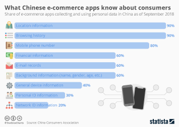 Infographic -  share of e-commerce apps collecting and using personal data in China