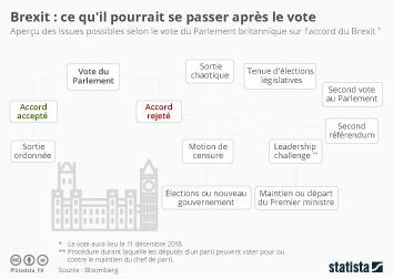 Infographie - scenarios possibles brexit apres vote parlement