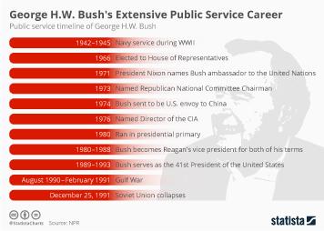 Infographic - president george hw bush
