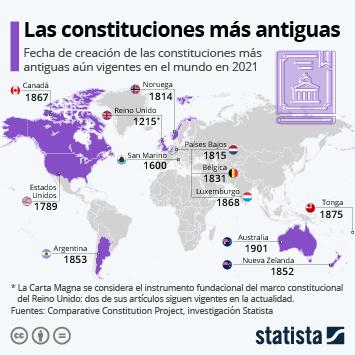 Infografía - constituciones vigentes más antiguas del mundo