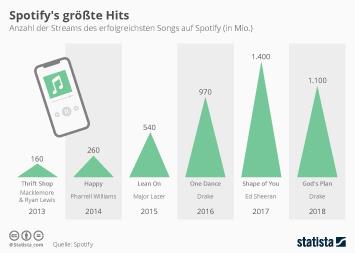 Infografik - Anzahl der Streams des erfolgreichsten Songs auf Spotify