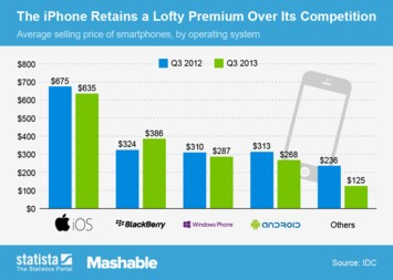 Infographic: The iPhone Retains a Lofty Premium Over Its Competition | Statista