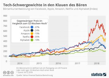 Infografik - Börsenkursentwicklung von Facebook Apple Amazon Netflix und Alphabet