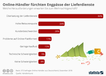 Infografik: Online-Händler fürchten Engpässe der Lieferdienste | Statista