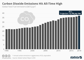 Infographic: Carbon Dioxide Emissions Hit All-Time High  | Statista