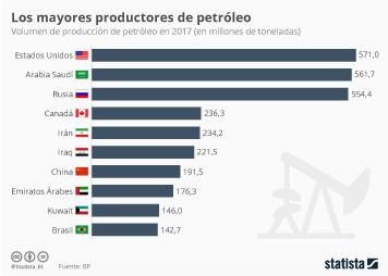 Infografía: Estados Unidos, mayor productor de petróleo del mundo por encima de Arabia Saudí | Statista