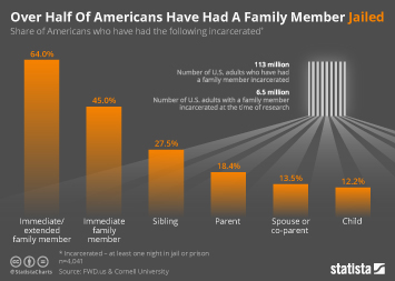 Infographic: Over Half Of Americans Have Had A Family Member Jailed  | Statista