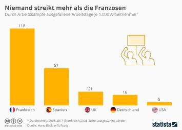 Infografik - Durch Arbeitskämpfe ausgefallene Arbeitstage im Ländervergleich