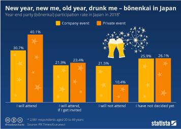Infographic: New year, new me, old year, drunk me - bōnenkai  | Statista
