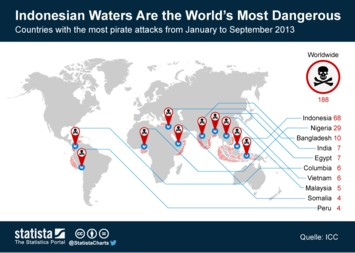 Indonesian Waters Are the World's Most Dangerous