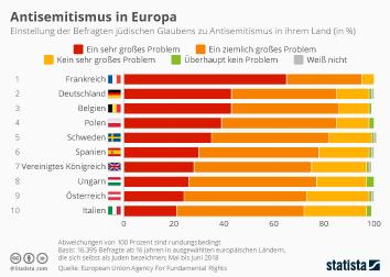 Infografik: Antisemitismus in Europa | Statista