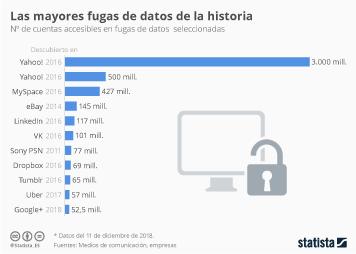 Infografía: Google entra en la lista de las empresas que han sufrido fugas de datos masivas | Statista