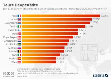 Infografik - Teure Hauptstädte