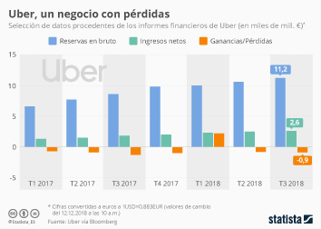 Infografía - Uber, otra empresa que se estrenará en Bolsa con pérdidas