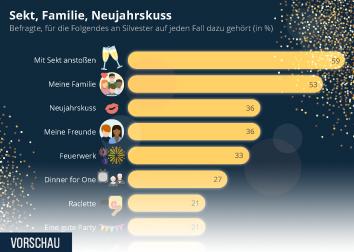 Infografik - Was an Silvester auf jeden Fall dazu gehört