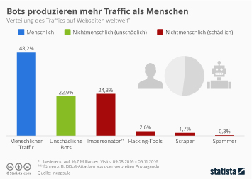 Infografik: Bots produzieren mehr Traffic als Menschen | Statista