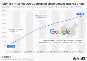 Chinese Internet Use Quintupled Since Google Entered China