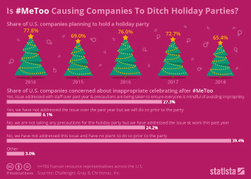 Infographic -  share of U.S. companies planning to hold a holiday party
