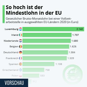 Infografik - So hoch ist der Mindestlohn in der EU