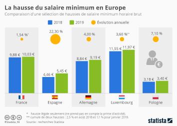 Infographie - hausse salaire minimum brut europe